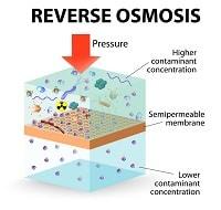 Apa itu Reverse Osmosis  /  Osmosis Terbalik