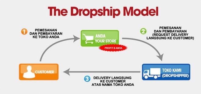 Skema dan Cara Kerja Bisnis Dropship Online