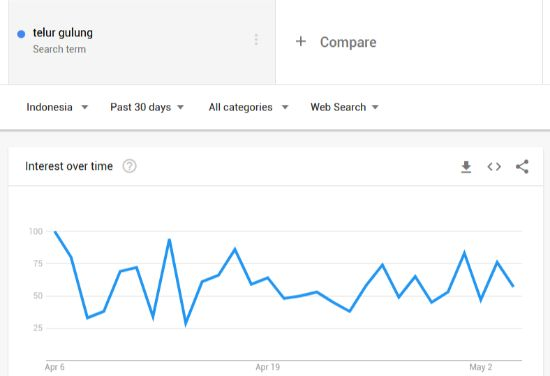 Grafik Google Trends
