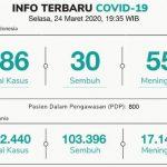 Betapa Jahatnya Virus COVID-19 Mengerogoti Kita